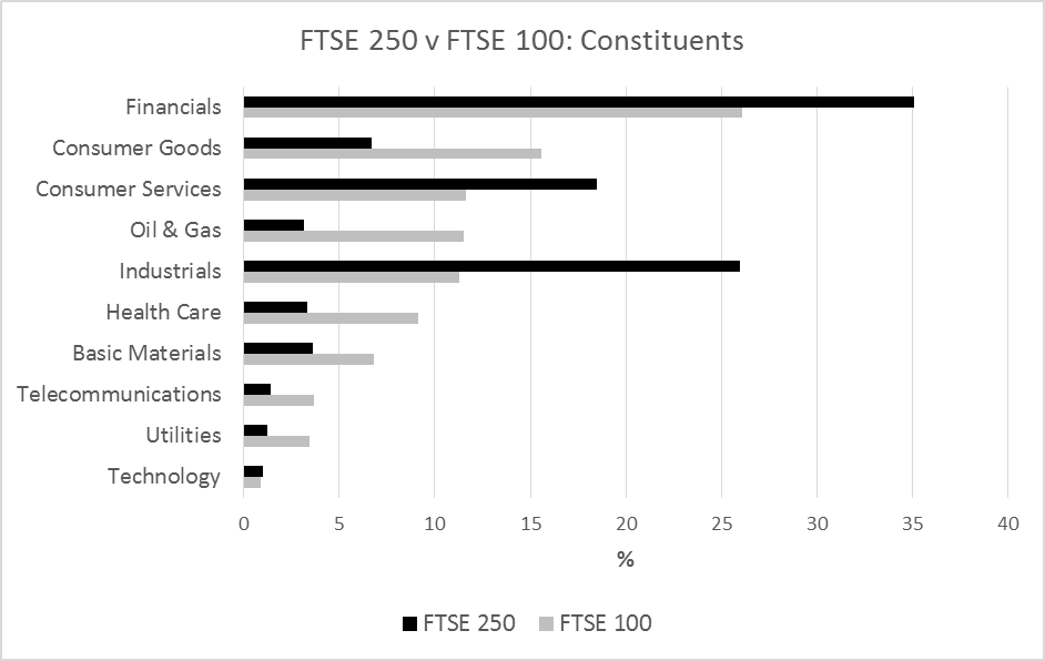 FTSE 250