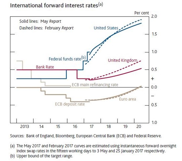International  Forward Interest Rates