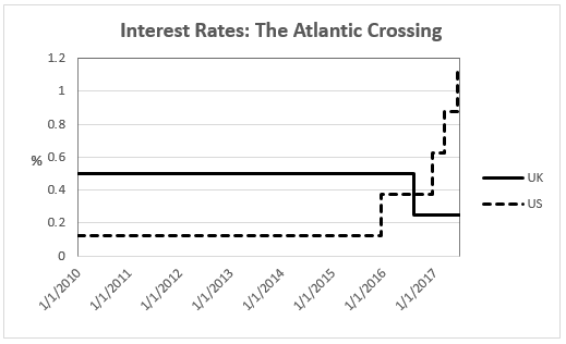Interest Rates: Atlantic Crossing